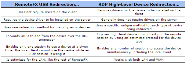Configuring USB Redirection with RemoteFX in Workspot